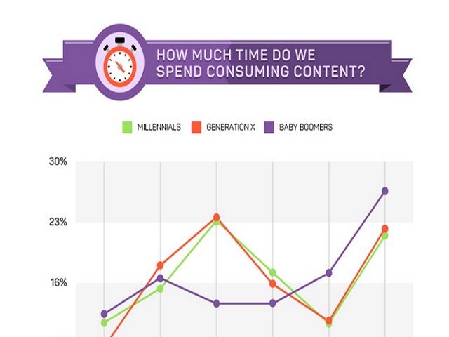[Infographic] A Look at How Different Generations Consume Media