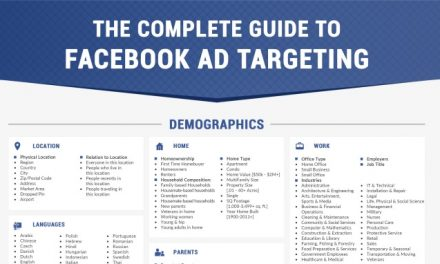 The Complete Guide to Facebook Ad Retargeting Infographic